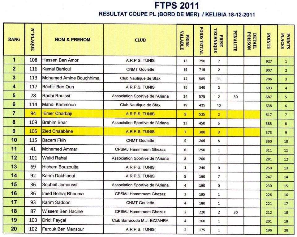 Coupe de tunisie de surfcasting 2011 blog voyage - Les 12 coups de midi classement des maitres de midi ...