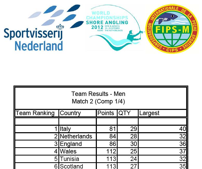classement equipe surfcasting Hollande 2012